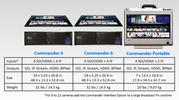 Broadcast Pix Commander systems