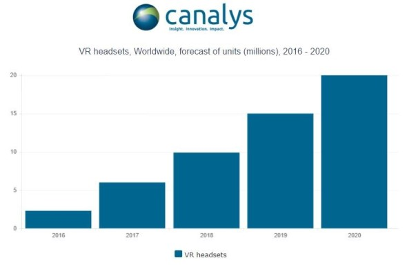 canalys_vr-headset-shipments-chart