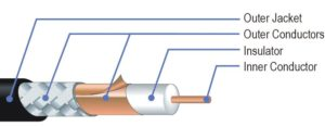 Canare 12G cable structure