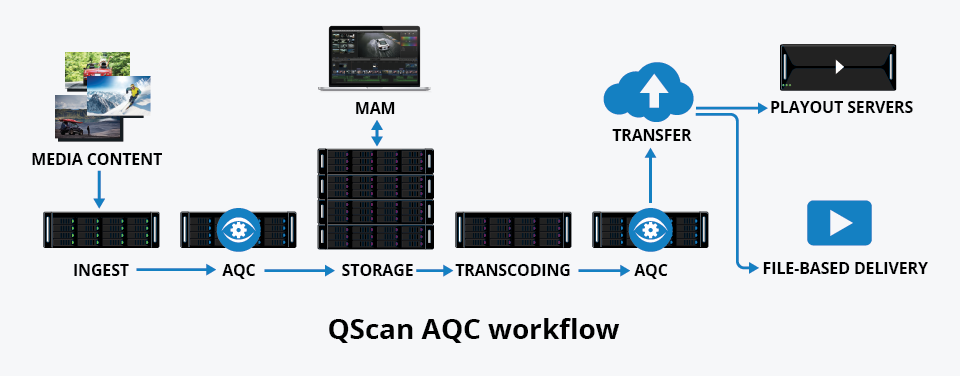 QScan AQC Workflow