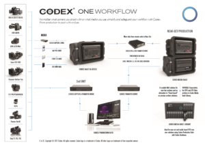 Codex One Workflow image