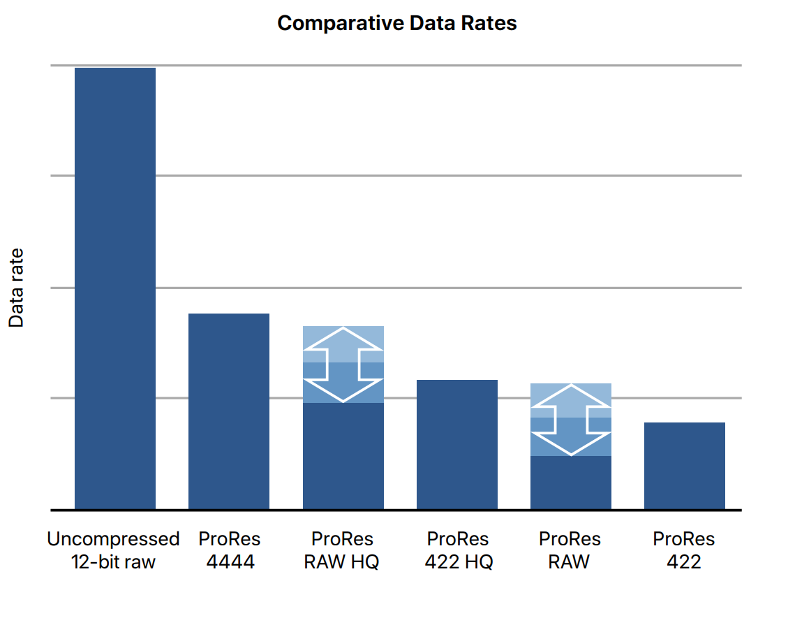 Apple chart comparing ProRes data rates