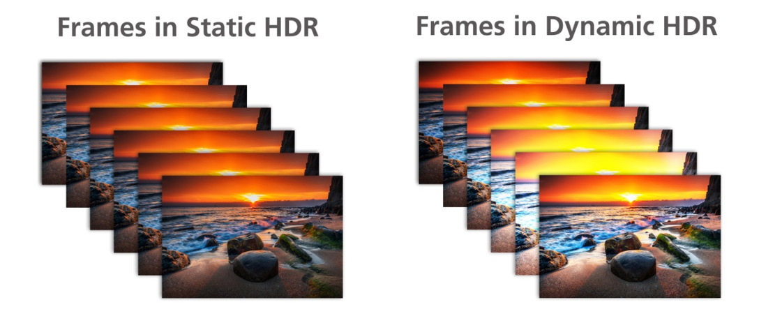 Diagram comparing static HDR to dynamic HDR