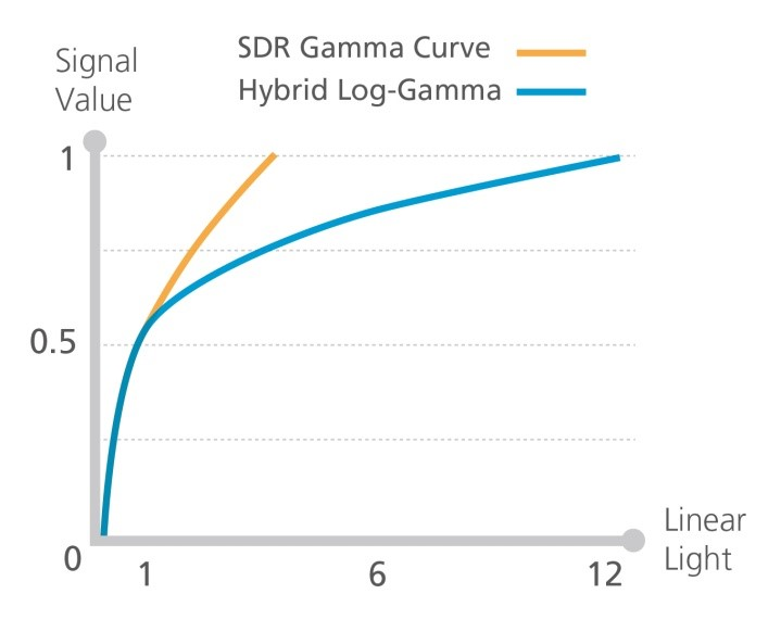 Chart showing the Hybrid Log-Gamma curve