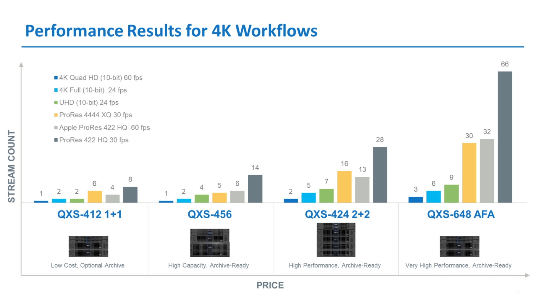 Benchmarks for 4K workflow