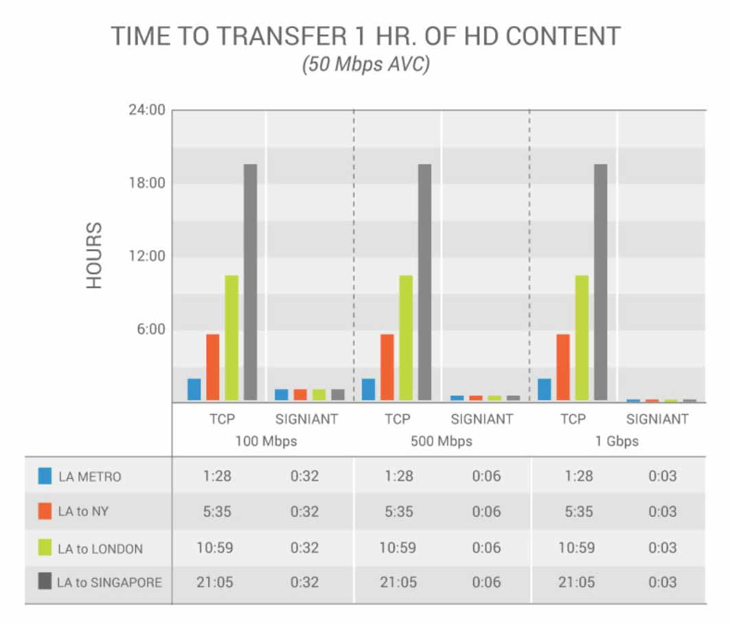 Time to Transfer 1 Hr. of HD Content chart