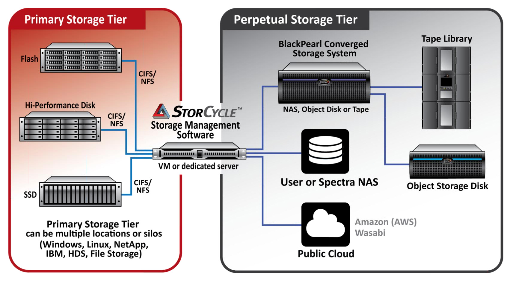 StorCycle system diagram